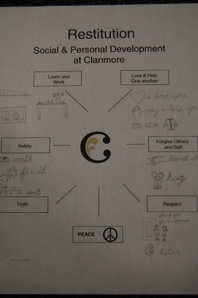 Casa Restitution Chart